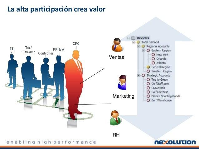 La alta participación crea valor Ventas Marketing RH