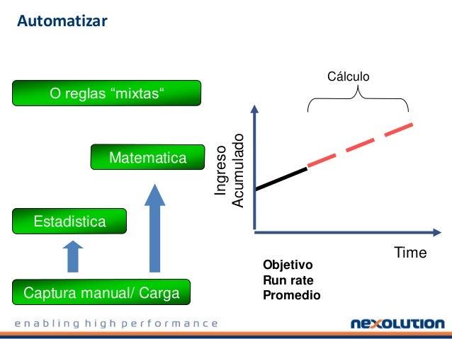 Automatizar Time Ingreso Acumulado Cálculo Objetivo Run rate PromedioCaptura manual/ Carga Matematica Estadistica O reglas...