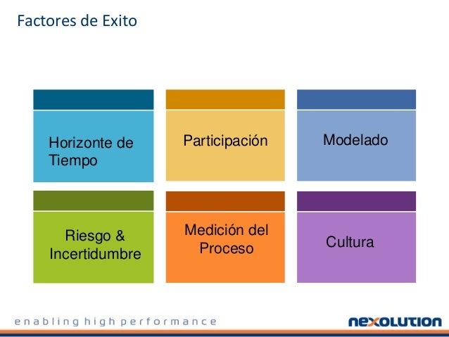 Procesos Integrados De Soporte a Decisiones Objetivos Alineados Plan Anual Revisión Mensual De Resultados Evaluación Mensu...