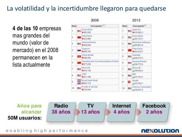 La volatilidad y la incertidumbre llegaron para quedarse Años para alcanzar 50M usuarios: Radio 38 años TV 13 años Interne...