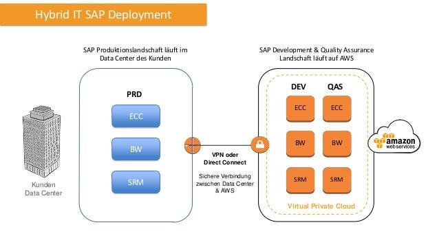 Hybrid IT SAP Deployment SAP Produktionslandschaft läuft im Data Center des Kunden  SAP Development & Quality Assurance La...