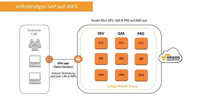 Vollständiges SAP auf AWS Kunde führt DEV, QAS & PRD auf AWS aus Customer LAN  DEV  QAS  PRD  ECC  ECC  ECC  BW  BW  BW  S...