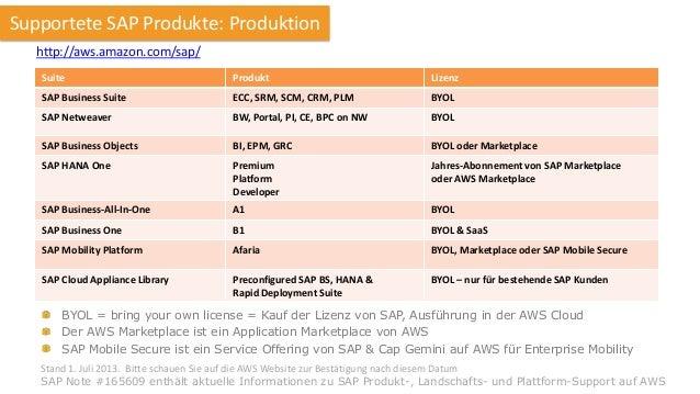 Supportete SAP Produkte: Produktion http://aws.amazon.com/sap/ Suite  Produkt  Lizenz  SAP Business Suite  ECC, SRM, SCM, ...