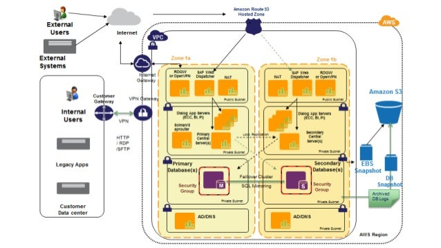 SAP Managed Services auf AWS SAP Application Functional Layer  Kunde oder Partner verwaltet OS, OS Patching, Backup/Recove...