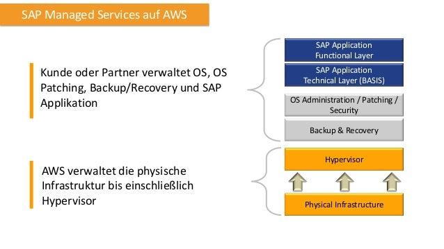 SAP HANA auf AWS  SAP HANA One Premium  Business  Developer  Überblick  SAP HANA One, plus SAP Cloud Integration (HCI) und...