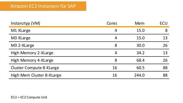 Amazon EC2 SAPS  SAP SD 2-Tier Benchmark Instanztyp  Cores  Mem  SAPS  High Memory 2-XLarge  4  34.2  3,700  High Memory 4...