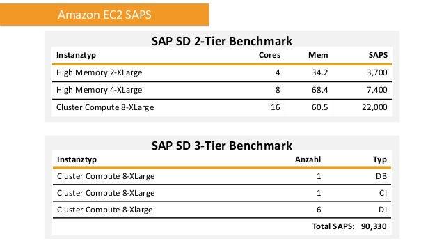 SAP zertifizierte OS und DBs Betriebssysteme SUSE Linux Enterprise Server (SLES) 11 or higher Red Hat Enterprise Linux (RH...