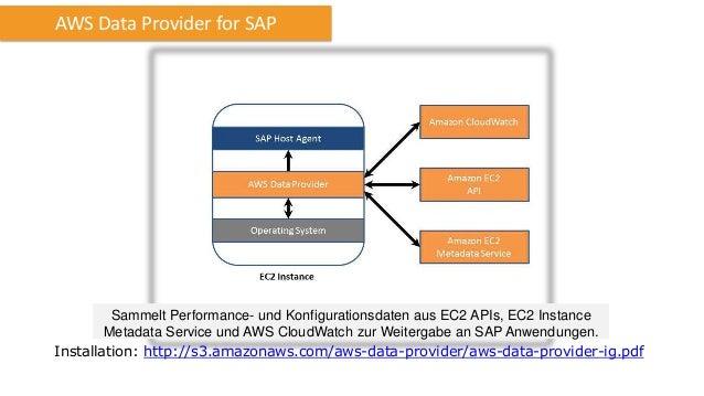 EBS Performance Aus IO Gründen immer EBS Optimized oder Cluster Compute Instanzen verwenden Für Produktionssysteme mit hoh...