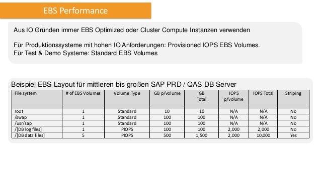 Migration nach AWS Empfohlen für Migration nach AWS: Standard SAP homogeneous / heterogeneous System Copy Prozedur Schritt...