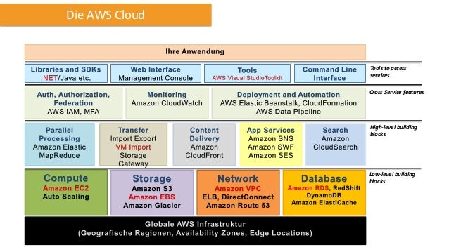 Die AWS Cloud  Tools to access services Cross Service features  High-level building blocks  Low-level building blocks