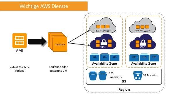 "Wichtige AWS Dienste  EC2 ""Classic""  EC2 ""Classic""  VPC  VPC  Instance  AMI EBS  EBS  EBS  EBS  Availability Zone  Virtual..."