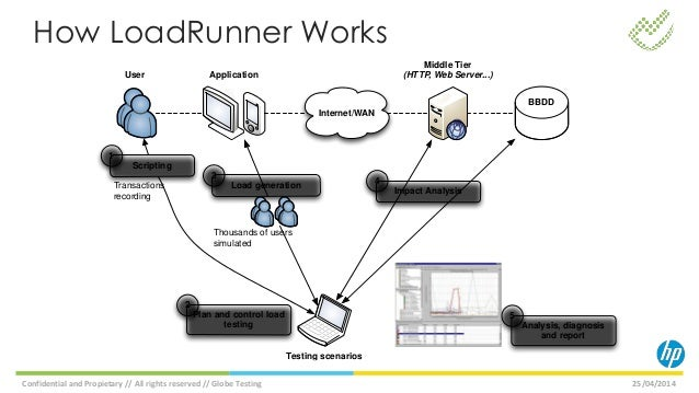 Performance Testing For Sap Applications
