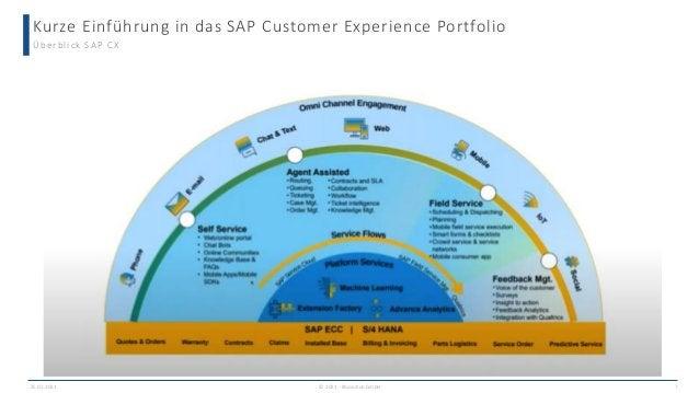Kurze Einführung in das SAP Customer Experience Portfolio © 2021 - IBsolution GmbH Überblick SAP CX 25.02.2021 7