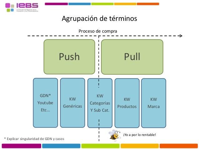 Agrupación de términos Push GDN* Youtube Etc… KW Genéricas Pull KW Categorías Y Sub Cat. KW Productos KW Marca Proceso de ...