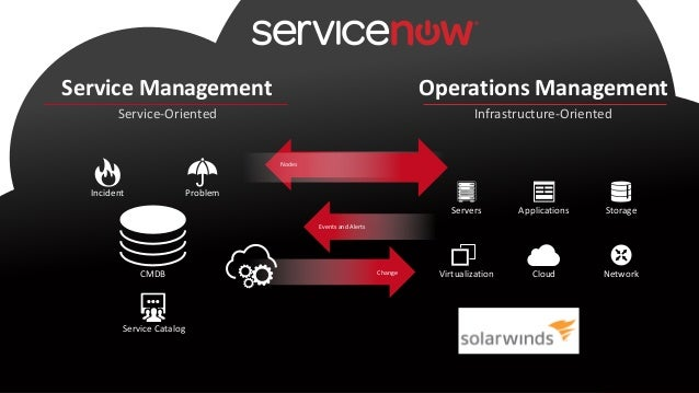Webinar Servicenow And Solarwinds Improving It