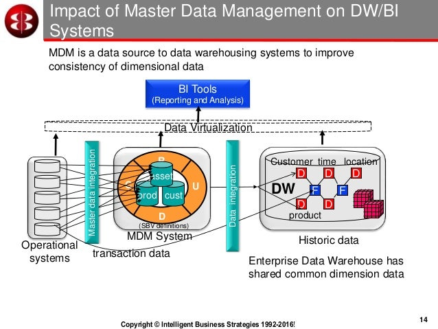 10 Worst Practices In Master Data Management. Dw Mart Dataintegration Operational Systems Bi System Masterdataintegration 14. Wiring. Mdm Data Warehouse Architecture Diagram At Scoala.co