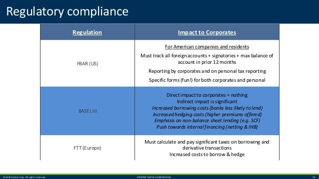 © 2016 Kyriba Corp. All rights reserved. PROPRIETARY & CONFIDENTIAL. 19 Regulation Impact to Corporates FBAR (US) For Amer...