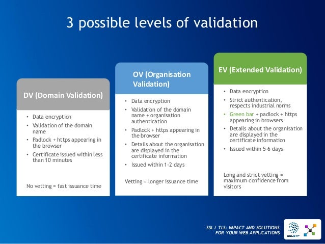 SSL / TLS: IMPACT AND SOLUTIONS FOR YOUR WEB APPLICATIONS  3 possible levels of validation  •Data encryption  •Validation ...