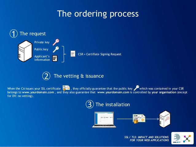 SSL / TLS: IMPACT AND SOLUTIONS FOR YOUR WEB APPLICATIONS  The ordering process  The request  The vetting & issuance  The ...