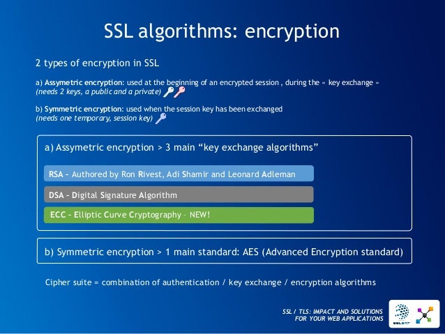 SSL / TLS: IMPACT AND SOLUTIONS FOR YOUR WEB APPLICATIONS  SSL algorithms: encryption  RSA –Authored by Ron Rivest, AdiSha...