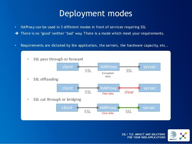 SSL / TLS: IMPACT AND SOLUTIONS FOR YOUR WEB APPLICATIONS  Deployment modes  HAProxy  server  •SSL pass through or forward...
