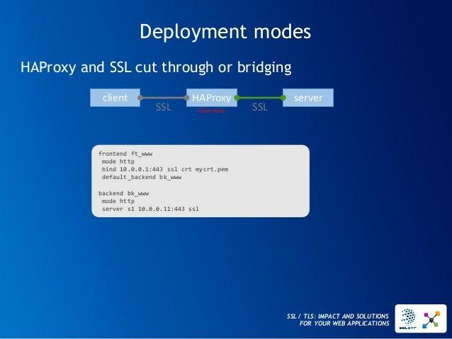 SSL / TLS: IMPACT AND SOLUTIONS FOR YOUR WEB APPLICATIONS  HAProxy  server  client  SSL  SSL  Cleardata  HAProxy and SSL c...