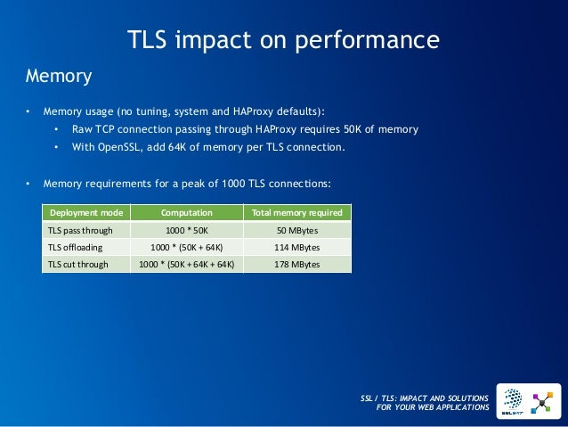 SSL / TLS: IMPACT AND SOLUTIONS FOR YOUR WEB APPLICATIONS  TLS impact on performance  Memory  •Memory usage (no tuning, sy...