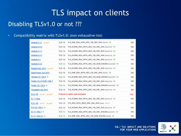 SSL / TLS: IMPACT AND SOLUTIONS FOR YOUR WEB APPLICATIONS  TLS impact on clients  Disabling TLSv1.0 or not ???  •Compatibi...