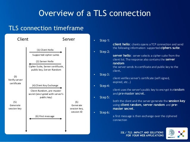 SSL / TLS: IMPACT AND SOLUTIONS FOR YOUR WEB APPLICATIONS  Overview of a TLS connection  TLS connection timeframe  •Step 1...