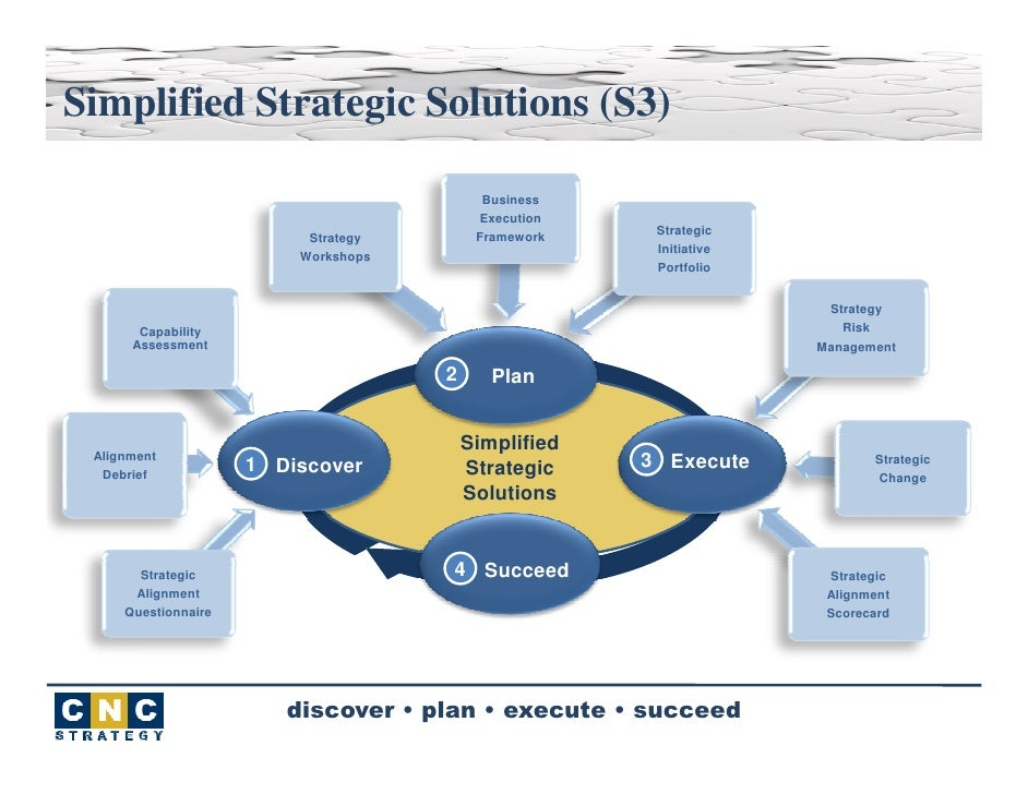 6 Steps to Successfully Execute a Strategy