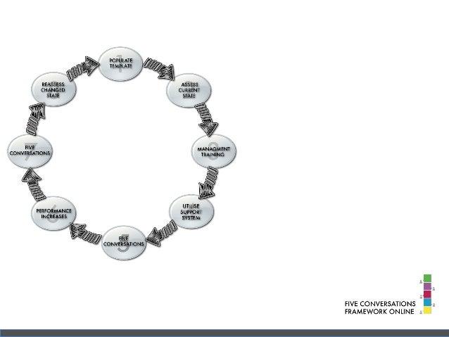 The Five Conversations Framework