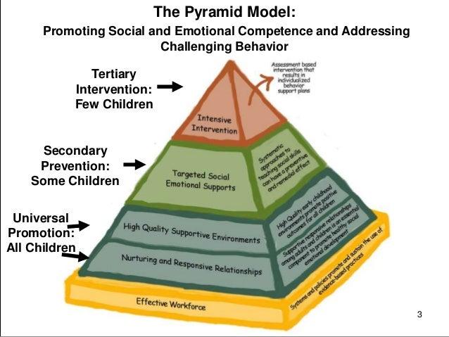 Using The Teaching Pyramid Observation Tool Tpot For Preschool Cla