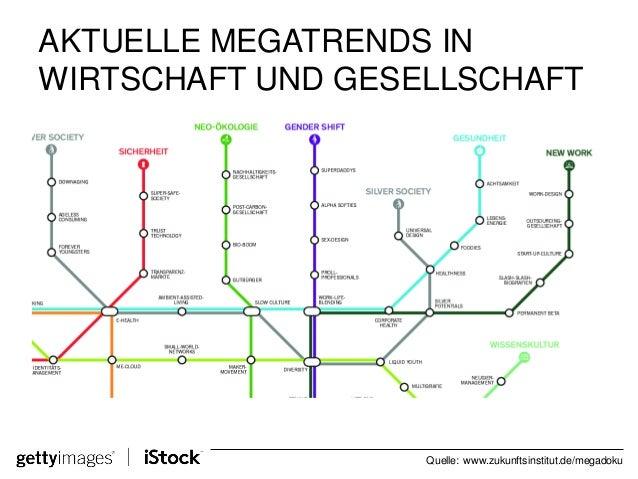 Zukunftsinstitut Megatrends webinar visuelle trends im alltag so halten sie ihre tägliche kommu