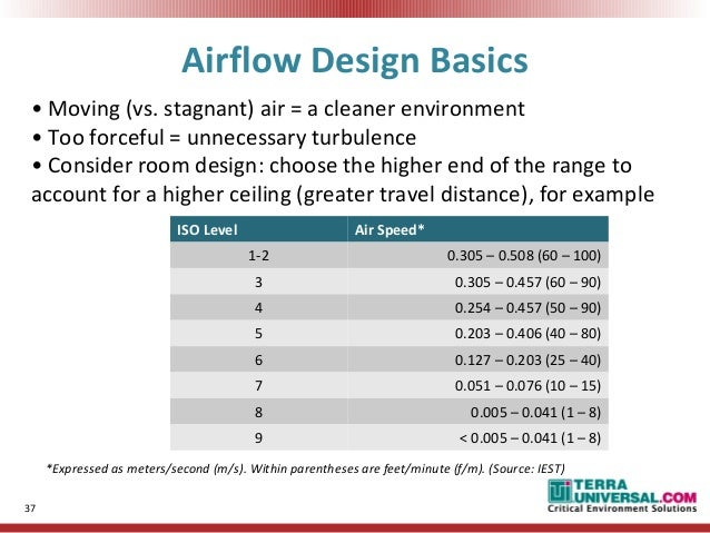 Air Change Rate: FFU Coverage 36; 37. Part 35