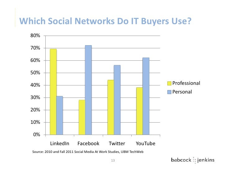 Which Social Networks Do IT Buyers Use?  80%  70%  60%  50%  40%                                                          ...