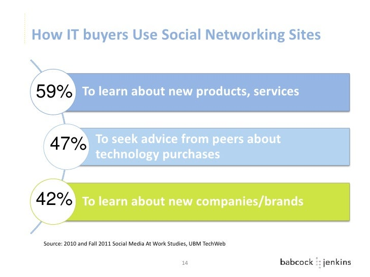 How IT buyers Use Social Networking Sites59%            To learn about new products, services   47%              To seek a...