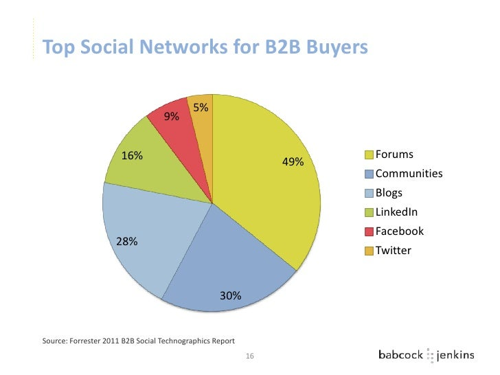 Top Social Networks for B2B Buyers                                           5%                                  9%       ...
