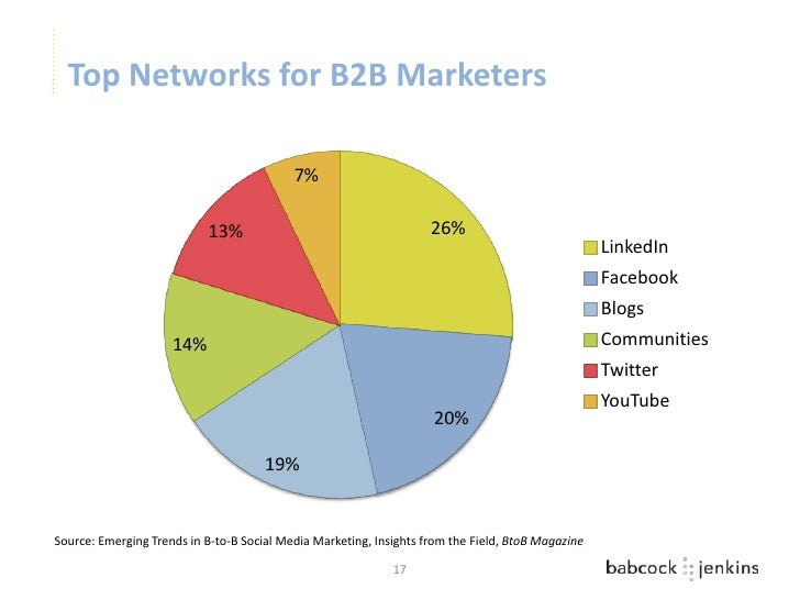 Top Networks for B2B Marketers                                           7%                           13%                 ...