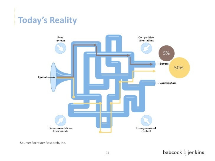 Today's Reality                                        5%                                             50%Source: Forrester...