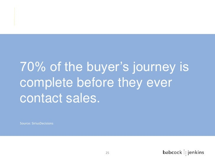 70% of the buyer's journey iscomplete before they evercontact sales.Source: SiriusDecisions                          25