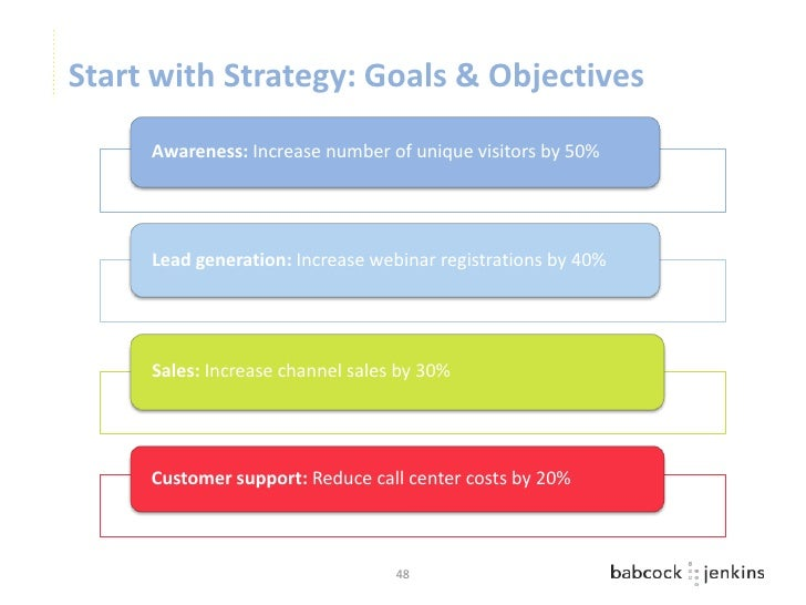 Start with Strategy: Goals & Objectives     Awareness: Increase number of unique visitors by 50%     Lead generation: Incr...