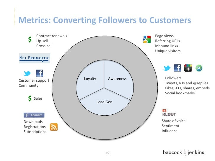 Metrics: Converting Followers to Customers         Contract renewals                              Page views    $    Up-se...