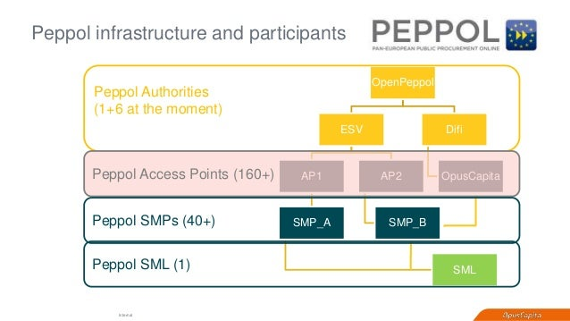 Webinar Why Peppol Matters For Your Einvoicing - Ehf format invoice for service business