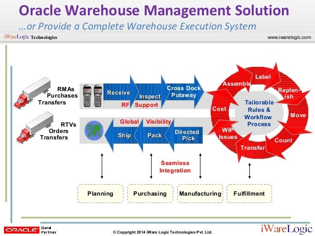Webinar Oracle R12 Warehouse Management System Wms Overview