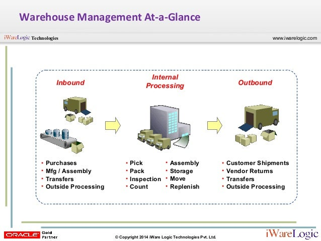 Webinar: Oracle R12 Warehouse Management System (WMS) Overview