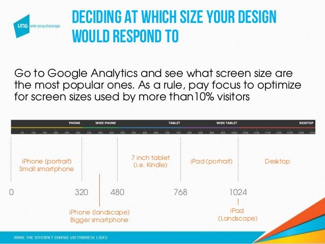 deciding at which size your design would respond to 3200 480 768 1024 Go to Google Analytics and see what screen size are ...