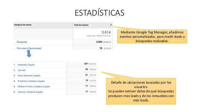 ESTADÍSTICAS Mediante Google Tag Manager, añadimos eventos personalizados, para medir leads y búsquedas realizadas. Detall...