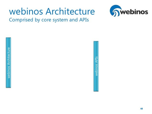 Iotmashup webinos architecture 101 baldwin for Architecture 101