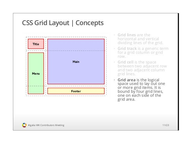 Css grid layout implementation status and roadmap webkit contributo css grid malvernweather Images