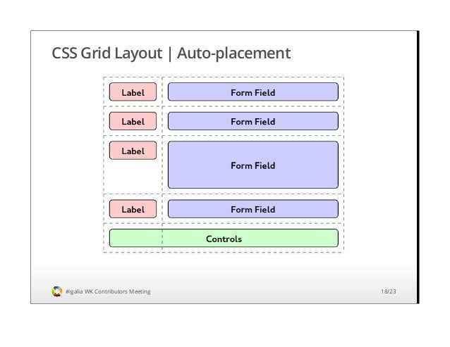 Css grid layout implementation status and roadmap webkit contributo css malvernweather Images